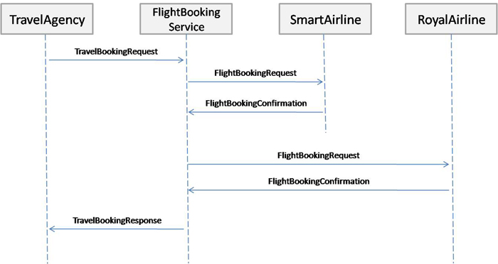 Flight Booking Sample